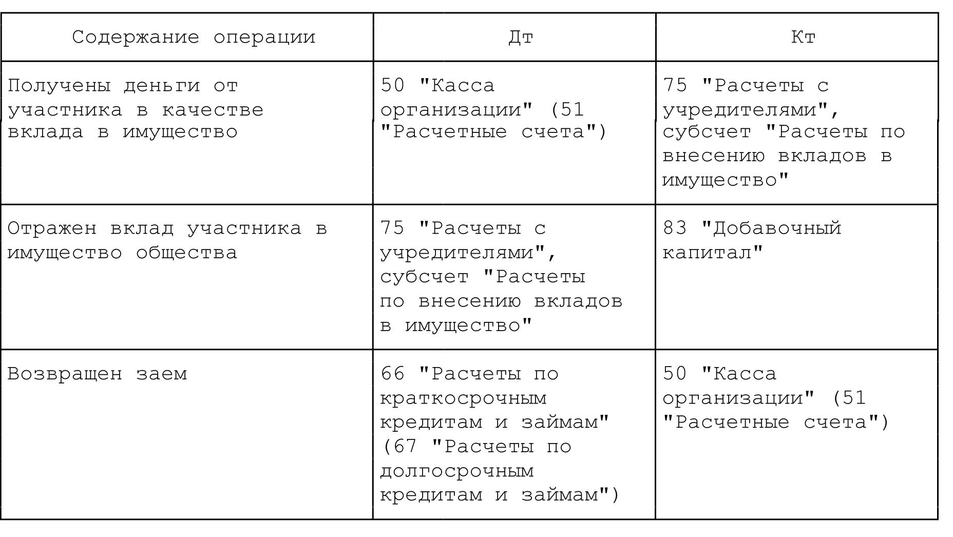 Увеличение ук за счет дополнительных вкладов третьих лиц 1 фотография
